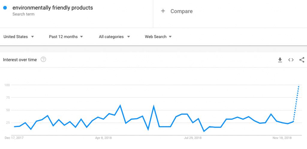 Popular shopify niche 2019