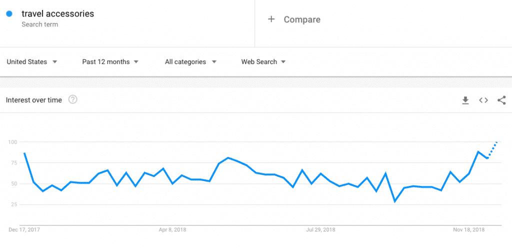 trending shopify niche 2019