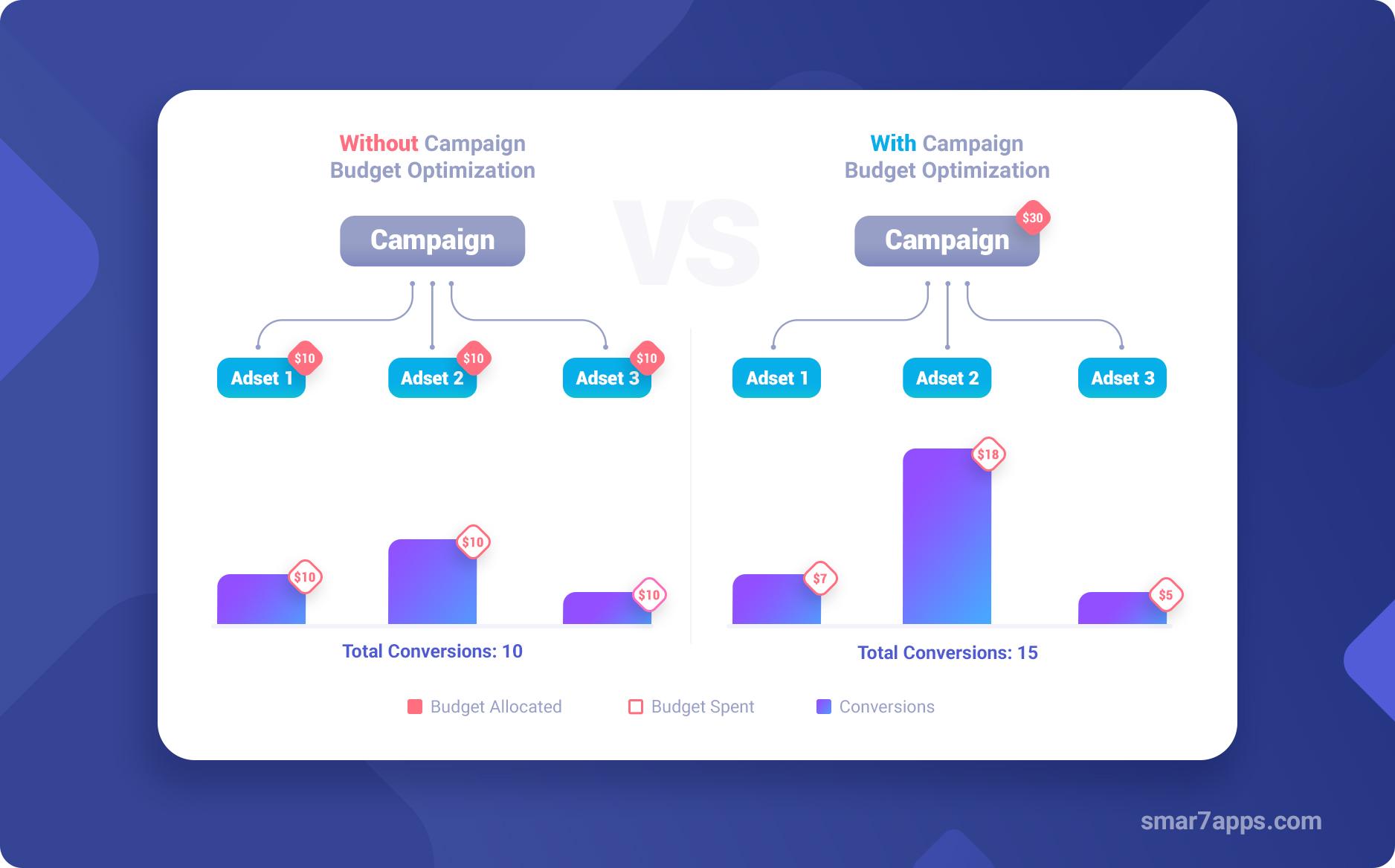 facebook campaign budget optimization september 2019