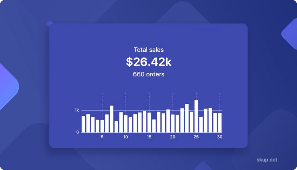 dropshipping case studies